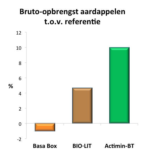 Staafdiagram over aardappelopbrengst bij onderzoek van Wageningen University & Research naar gebruik van steenmeel voor bodemverbetering