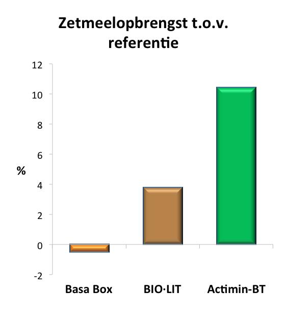 Staafdiagram over zetmeelopbrengst bij onderzoek van Wageningen University & Research naar gebruik van steenmeel voor bodemverbetering